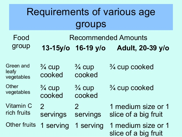 diet for various age group